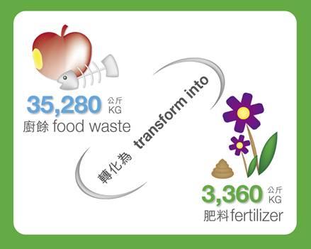 35,280 kg food waste transformed into 3,360 kg fertilizer