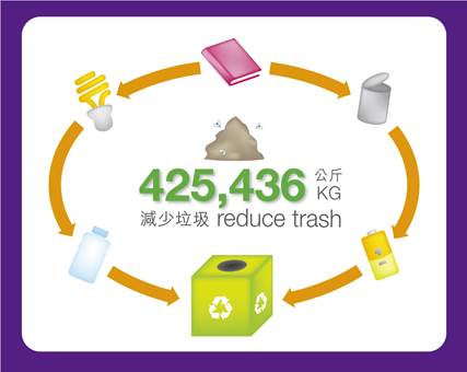 425,436 kg waste recycled